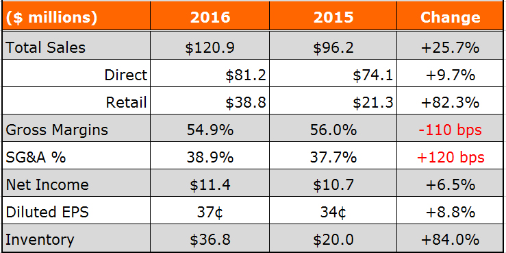 Fiscal 2016 First-Quarter Results