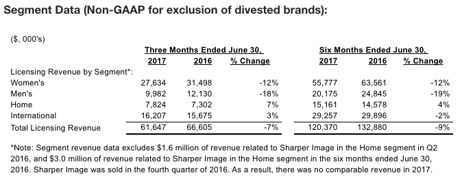 Iconix Brand Group Lowers Full Year Outlook | SGB Media Online