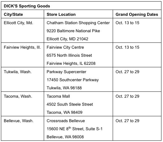 Dick's Sporting Goods, Inc. (NYSE: DKS)