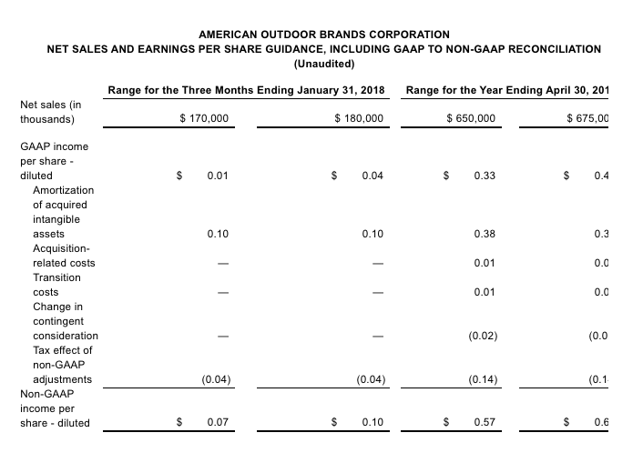 American Outdoor Brands (AOBC) Updates Q3 Earnings Guidance