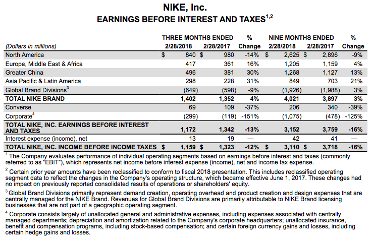 Nike's (NKE) Buy Rating Reaffirmed at Robert W. Baird