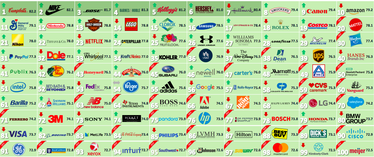 Nike Second Most Reputable Company In U S  | SGB Media Online