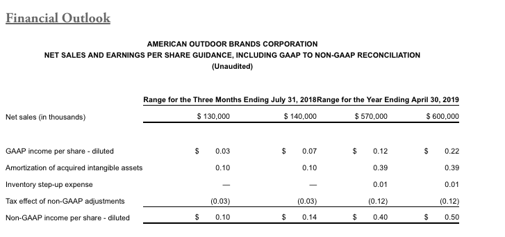 American Outdoor Brands Q4 Revenues Sink 25 Percent