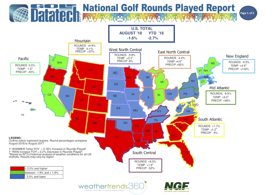 Golf Rounds Played Dip In August
