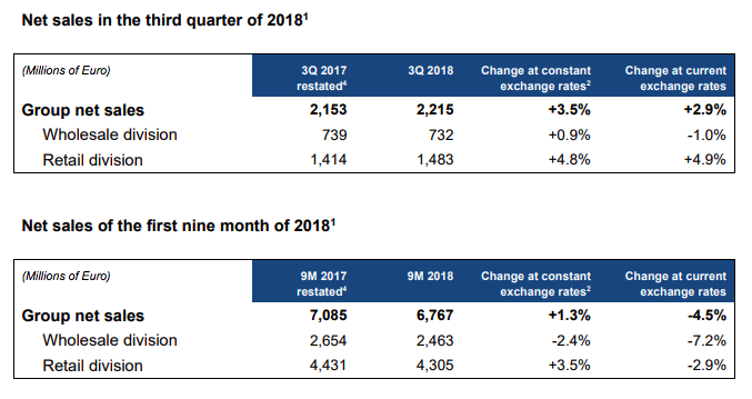 Luxottica Group's Sales Expand 3 5 Percent In Q3 | SGB Media Online