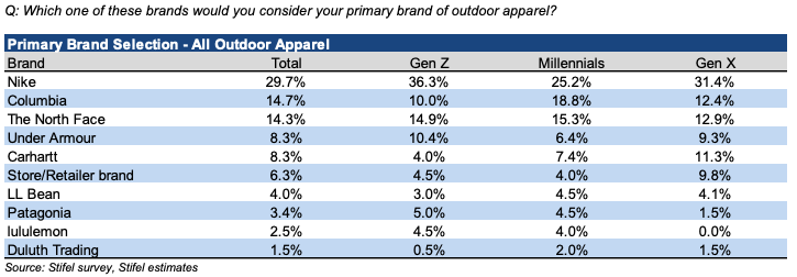 1869b9dbe Bullish Report On Outdoor Apparel Sector | SGB Media Online