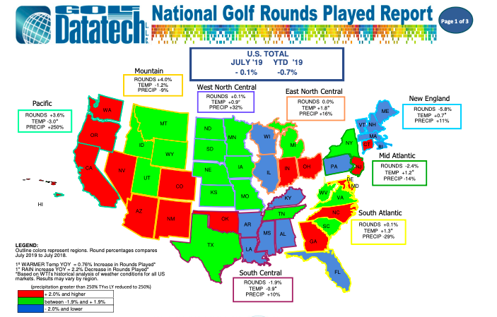 Golf Rounds Played Dip In July