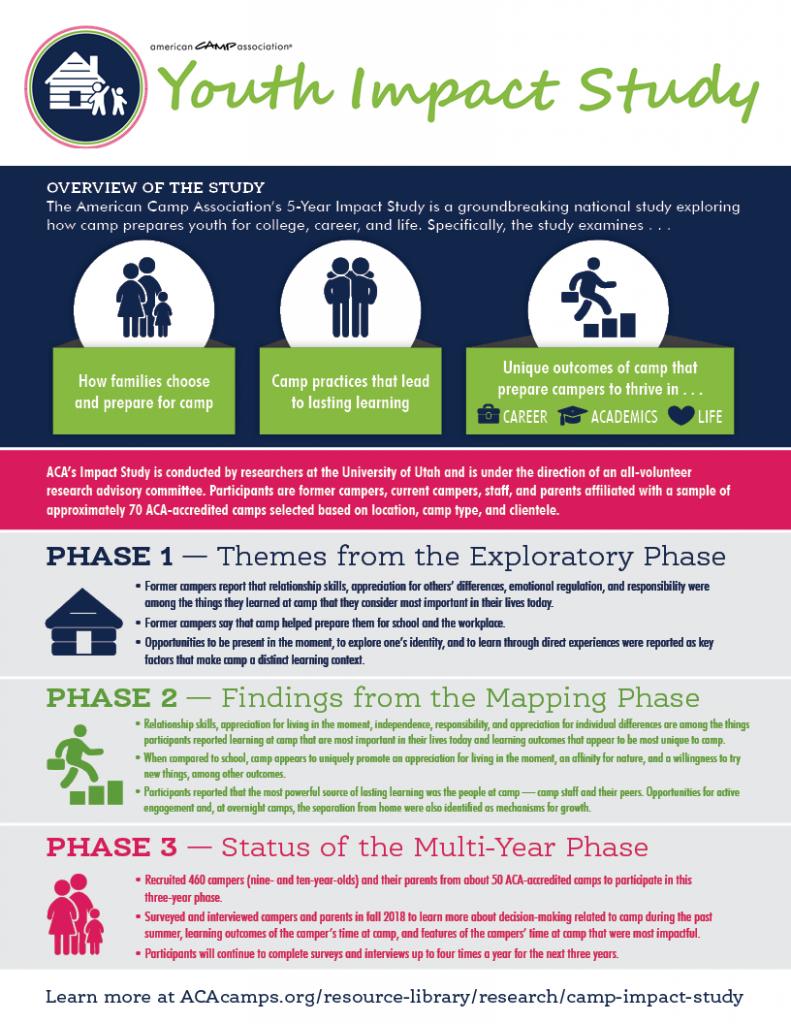ACA Study infographic
