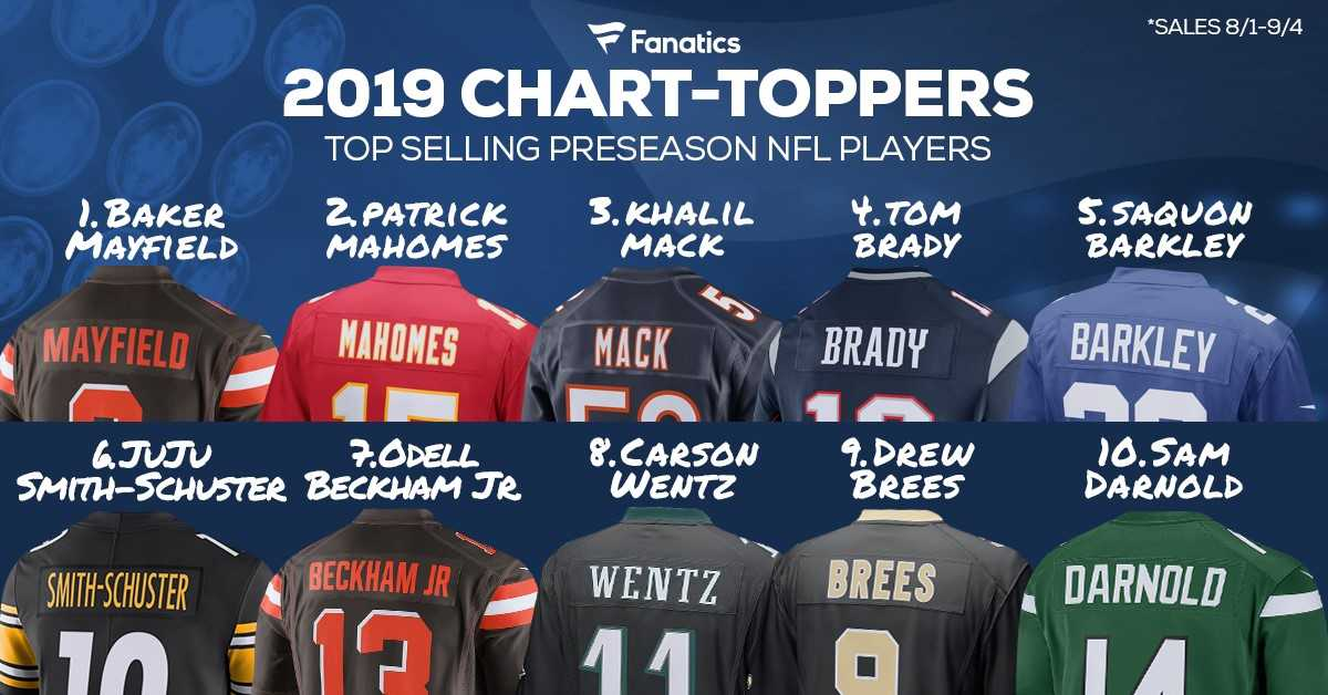 cheap for discount ff55e b286b Baker Mayfield Tops Best-Selling Jerseys In NFL Pre-Season ...
