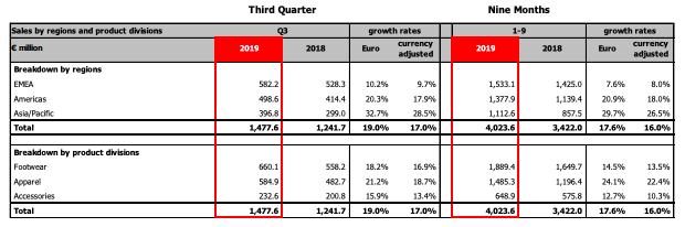 puma lifts 2019 outlook as q3 profit and revenues climb sgb media online puma lifts 2019 outlook as q3 profit