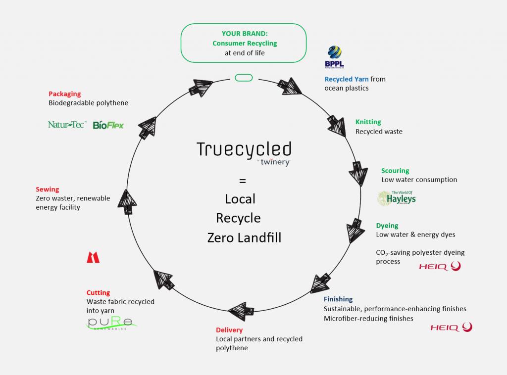 Truecycled Infographic