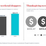 NRF: Thanksgiving Weekend Sets Shopping Record