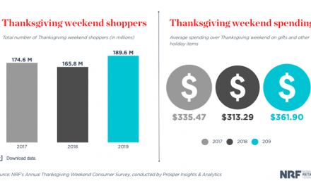 NRF: Thanksgiving Weekend Sets Shopping Record