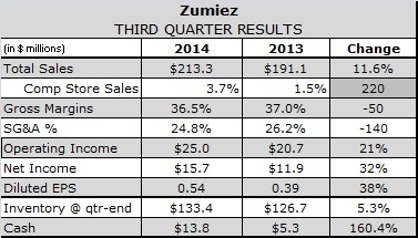 Unlike Competitors, Zumiez Grows Transactions, Loses Margin in Q3