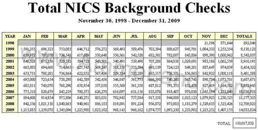 Nics December Background Checks Down 7 6 Sgb Media Online