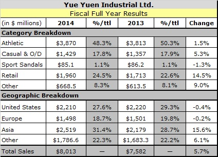 Yue Yuen Retail Sales Growth Greatly Outpaced OEM Sales in 2014