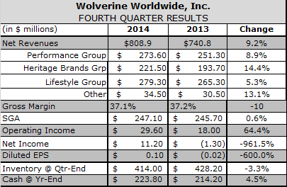 Overseas Consumers Step up to Fuel Wolverine in Q4