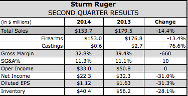 Ruger Sees Firearms Weakening Further in Q2