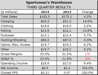 Sportsman's Warehouse Says Manufacturers' Price Cuts Helped Maintain Firearms Margins in Q3