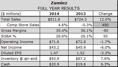 European Chain Lifts Zumiez in Fiscal Fourth Quarter