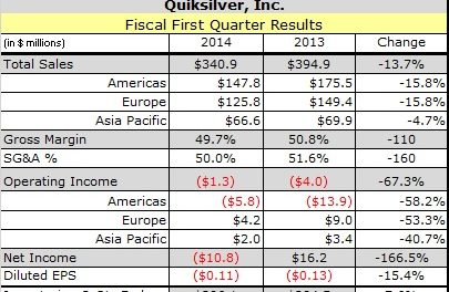 Quiksilver Halved Operating Losses in Americas in Fiscal First Quarter