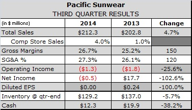 Men's Drives 11th Consecutive Quarter of Comps Growth at PacSun