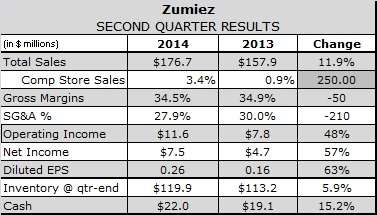Zumiez Credits Omni-Channel Prowess for Exceeding Q2 Guidance