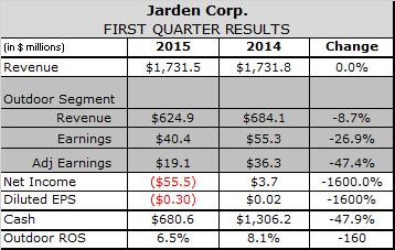 Port Congestion Snags Jarden's Q1 Fishing Sales