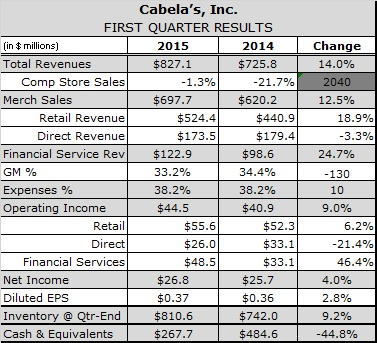 Cabela's Says Positive Comps in Sights This Year