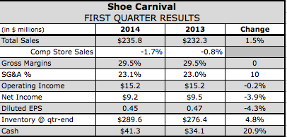 Shoe Carnival's Q1 Waylaid by Winter Storms