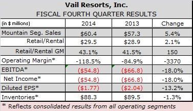 Strong Pre-Season Ski Sales, Summer Visitation Narrow Vail Resorts' Q1 Loss