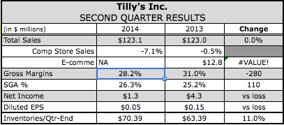 Tilly's Traffic Weakness Continues in Q2