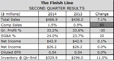 Finish Line Shoots, Misses in Fiscal Q2