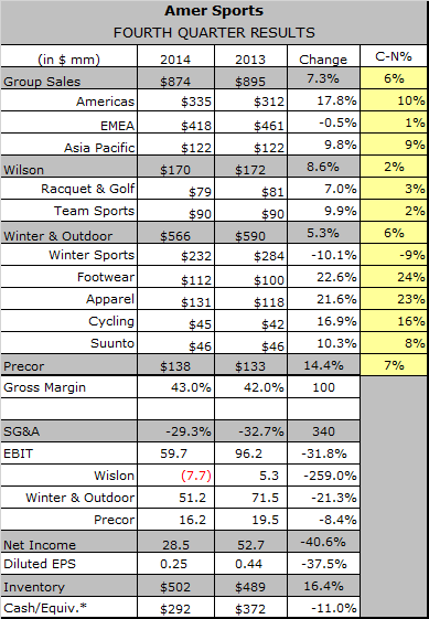 Americas Help Amer Sports Finish Fiscal 2014 Strong