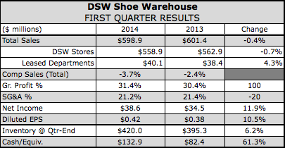 DSW Slashes Guidance on Lousy Spring
