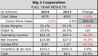 Big 5 Expects Positive Comps in Q1