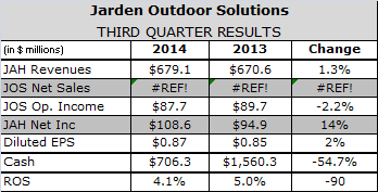 Jarden Outdoor on Pace to Flatline in 2014 After Tepid Third Quarter Growth