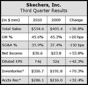 Skechers Falls Short of Q3 Expectations