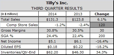 Tilly's Sees Glimpses of Improving Teen Spending in Third Quarter Results