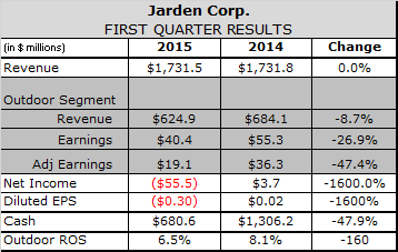 Lack of Winter Inventory, Port Delays Hamper Jarden Outdoor in Q1