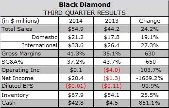 Black Diamond Grows Q3 Apparel Sales Despite Narrower REI Distribution