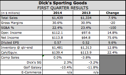 Dick's SG Slashes FY Guidance on Weakness in Golf and Hunt