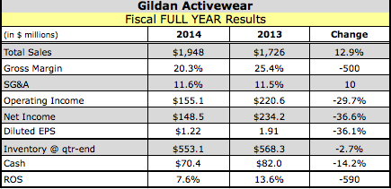 Gildan Posts Q1 Loss on Pricing Changes, Acquires Comfort Colors