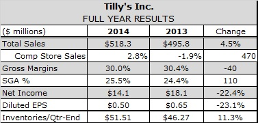 Tilly's CEO Says Fiscal Q4 Results Reflect Improving Response Rates