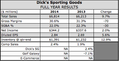 Dick's SG Ends 2014 With a Rally