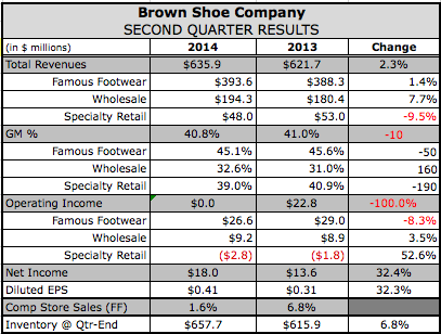 Famous Footwear Boosted by Canvas in Q2