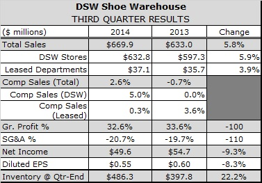 DSW Says Fashion Athletic Reversed Declining Women's Sales in Third Quarter