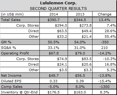 Lululemon Says Success Chasing Trends Slowed Comps Decline in Fiscal Q2