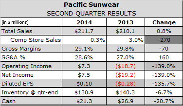PacSun Says Weak Denim Sales and Mall Traffic Drive Q2 Operating Loss
