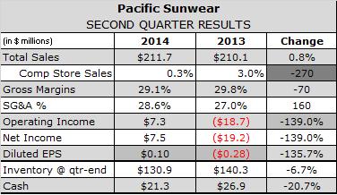 PacSun Says Weak Denim Sales and Mall Traffic Drive Q2 Operating Loss